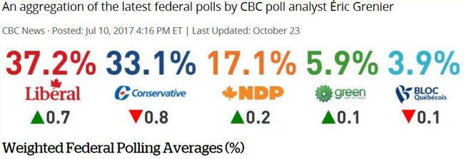 CBC Tracker Poll Oct 23, 2019  Lake Superior News