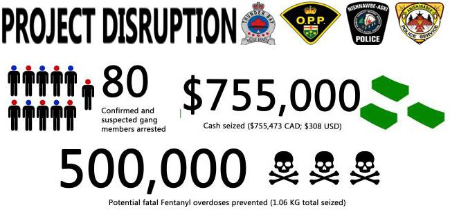 Thunder Bay Police Project Disruption  Lake Superior News