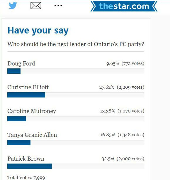 Toronto Star Poll  Lake Superior News