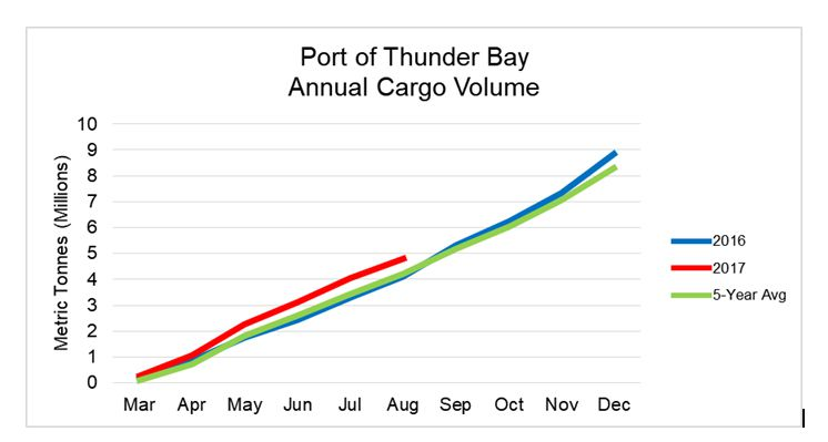 Port of Thunder Bay  August Stats   Lake Superior News