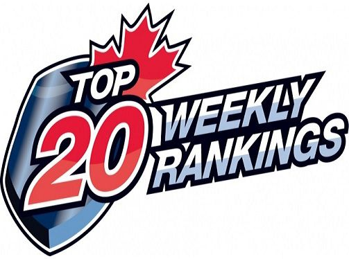 CJHLl Top 20 regular season rankings for 2018-19  Lake Superior News